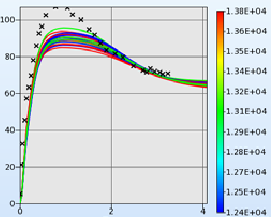 Parameteridentifikation mit LS-OPT